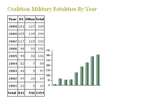 Afghanistan_Casualties