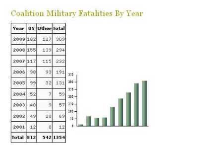 Afghanistan_Casualties