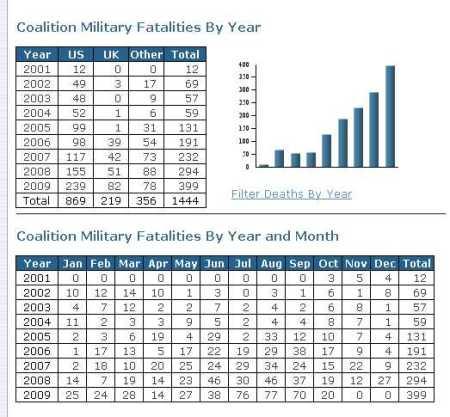 Afghanistan-Fatalities