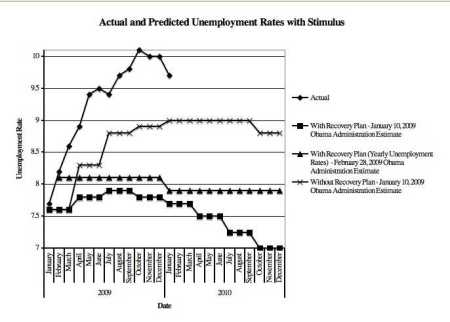 Unemployment with and without stimulus