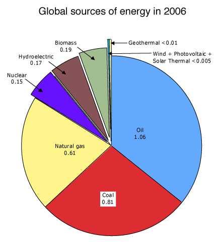 oil dwarfs green energy