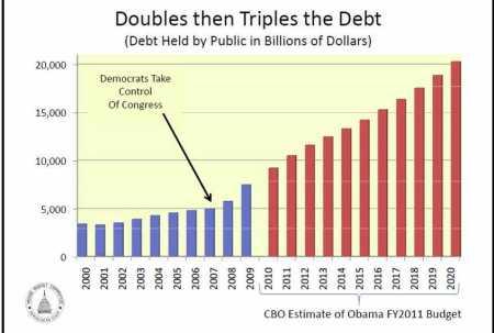 Democrats double then triple deficits