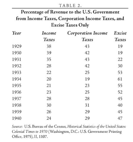 FDR's taxes hurt poor
