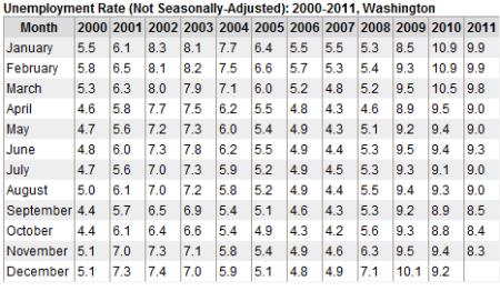 Obama's best month of employment worse than Bush's WORST month