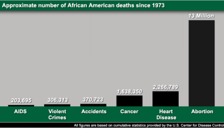 chart showing devastation of abortion in black community