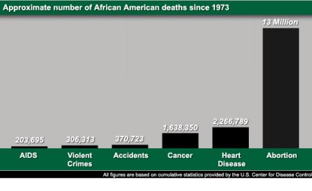 chart showing devastation of abortion in black community