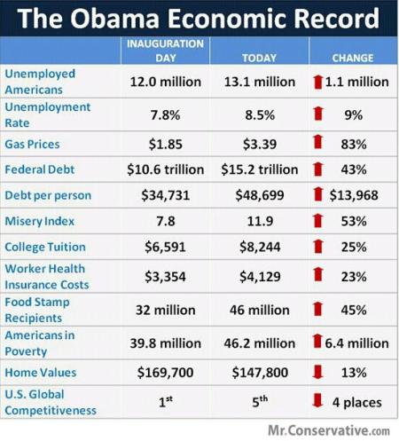 Obama economic record