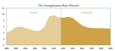 CBO unemployment prediction