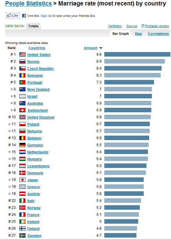 Homosexuality statistics by country