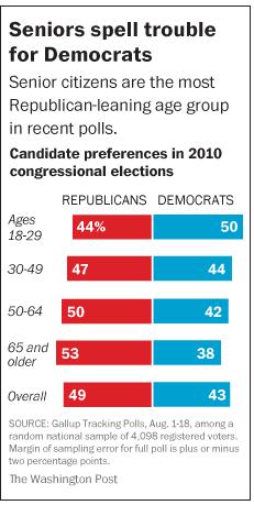 Elderly Vote Republican
