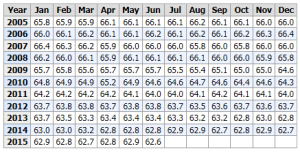Labor Participation Rate thru June 2015