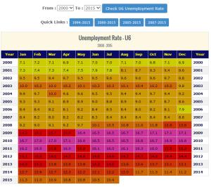 U-6 Unemployment Rate