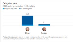 Superdelegates Clinton