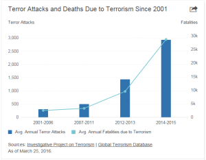 Deaths Due To Terrorism